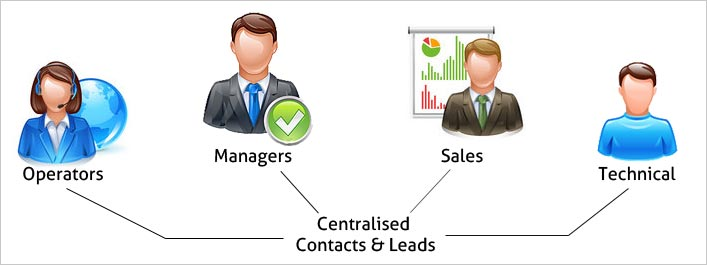 CRM System Centralised Contact