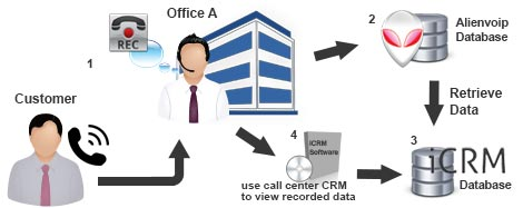 call center crm with alienvoip diagram