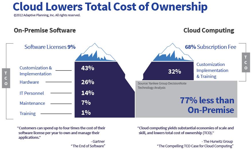 icrm-cloud-vs-on-premise1-01-01